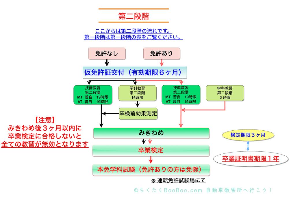 仮免許取得から卒業まで(普通自動車・第二段階)