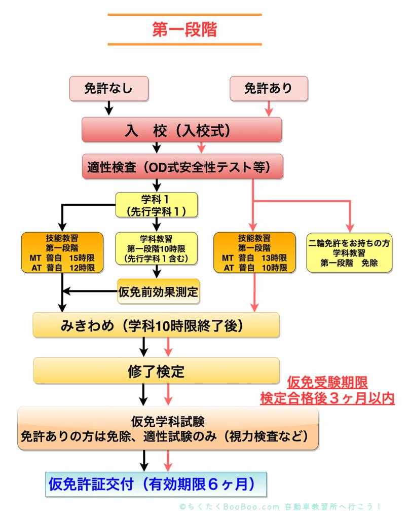 入校から仮免許取得まで(普通乗用車・第一段階)